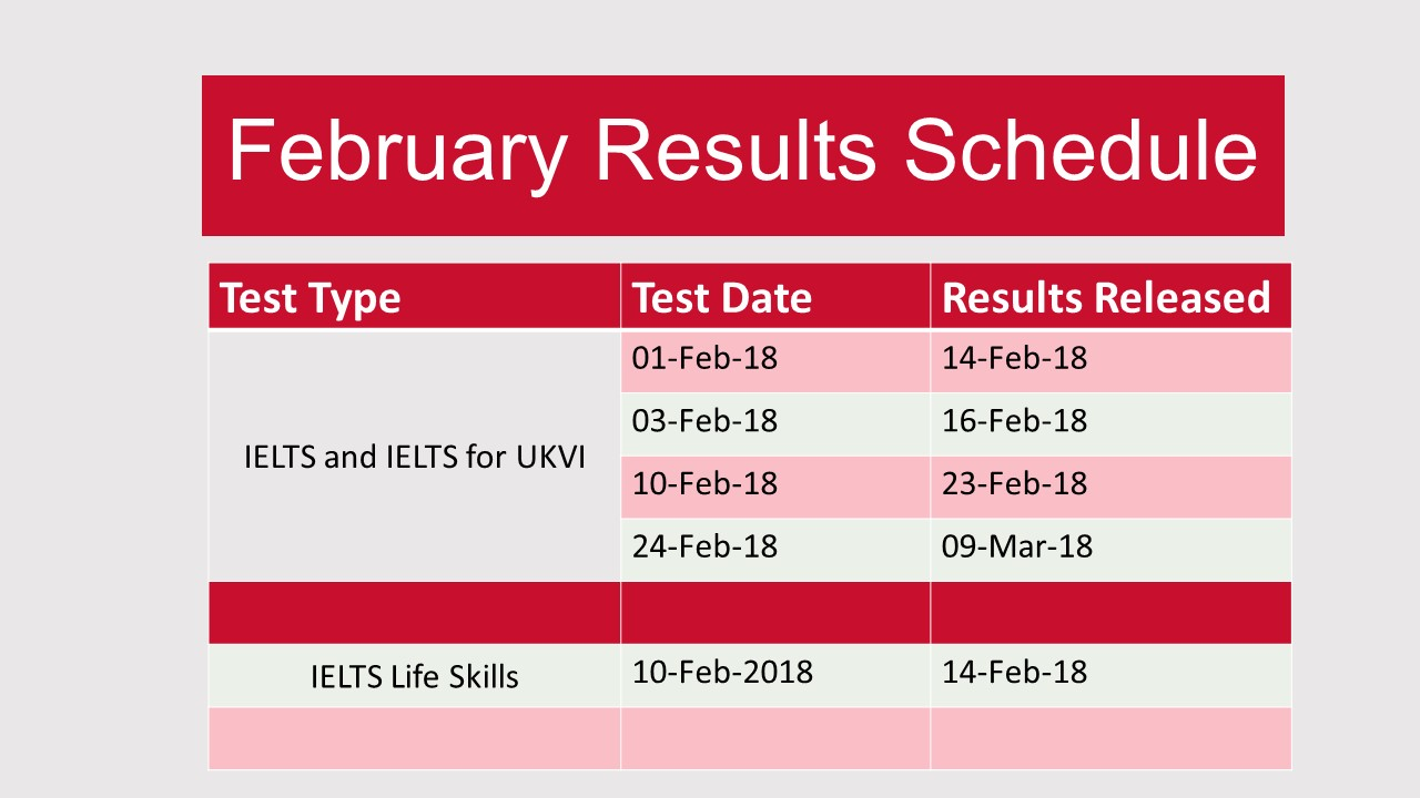 February IELTS Results Schedule