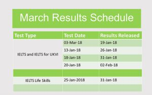 March IELTS Results Schedule dates